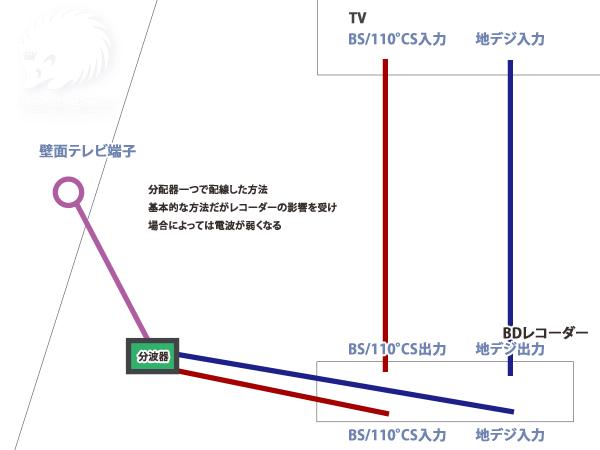 分波器一つでレコーダーとテレビのアンテナ線をつなげる方法