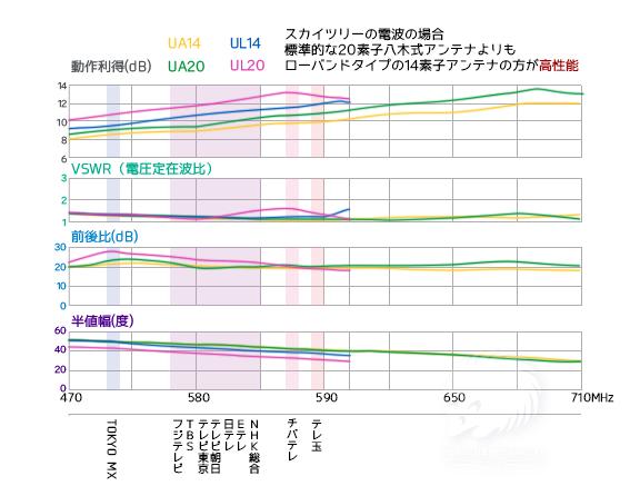八木式アンテナの性能比較表