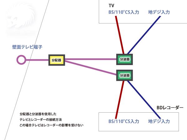 分配器を用いたレコーダーとテレビのアンテナ配線
