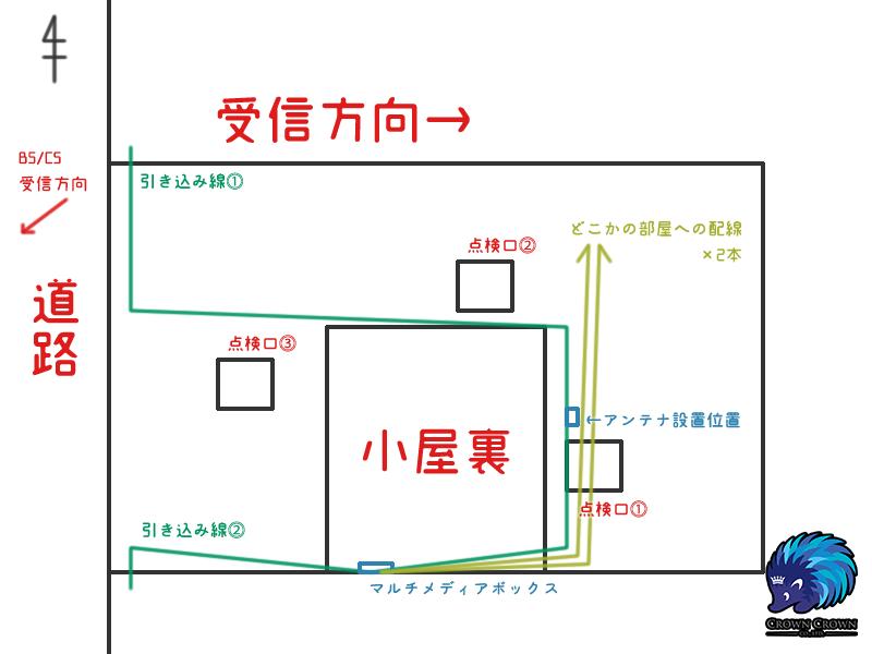 配線状況図